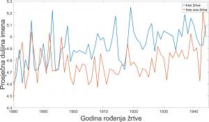 Slika 5. Prosječne duljine imena osobe i njezina oca za godinu rođenja osobe ako se gledaju navodne muške romske žrtve.
